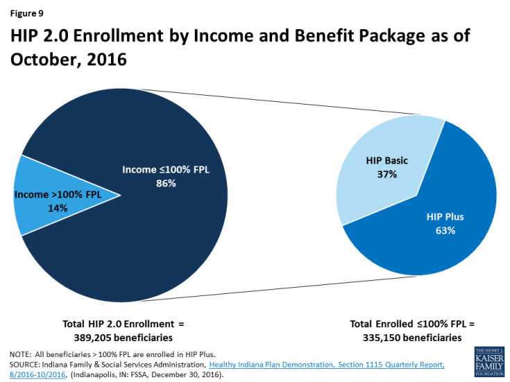 Figure 9: HIP 2.0 Enrollment by Income and Benefit Package as of October, 2016