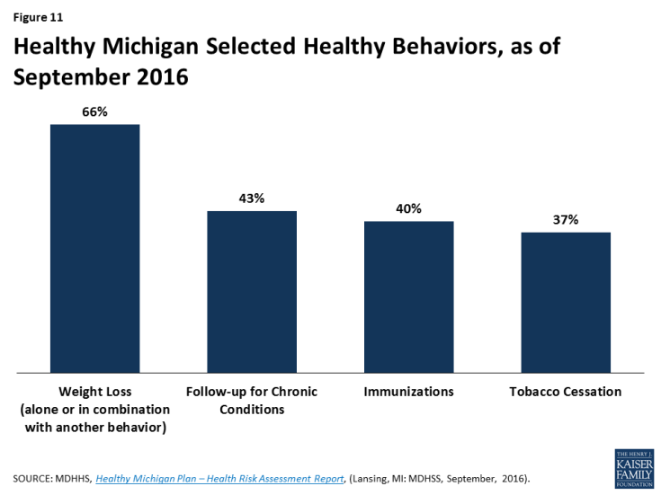 Figure 11: Healthy Michigan Selected Healthy Behaviors, as of September 2016