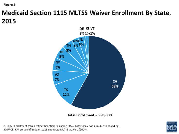 Figure 2: Medicaid Section 1115 MLTSS Waiver Enrollment By State, 2015