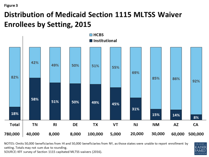 Figure 3: Distribution of Medicaid Section 1115 MLTSS Waiver Enrollees by Setting, 2015