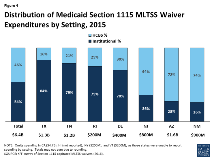 Figure 4: Distribution of Medicaid Section 1115 MLTSS Waiver Expenditures by Setting, 2015