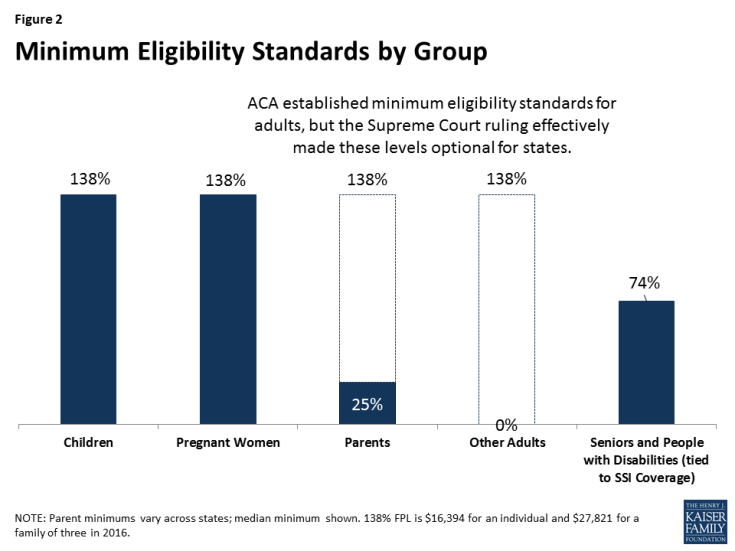 Figure 2: Minimum Eligibility Standards by Group