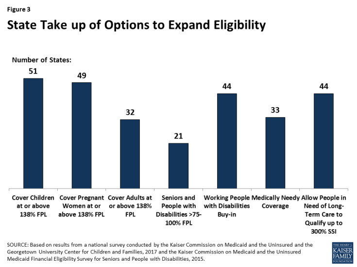 Figure 3: State Take up of Options to Expand Eligibility