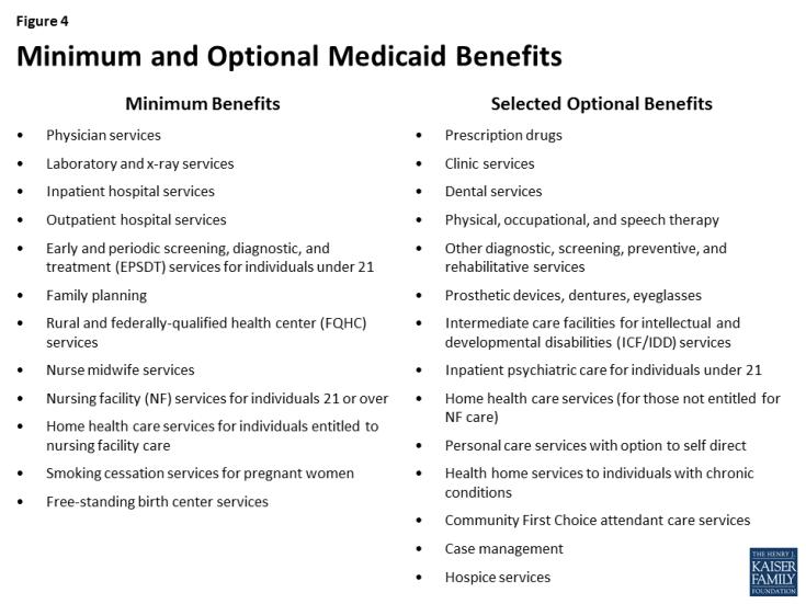 Figure 4: Minimum and Optional Medicaid Benefits