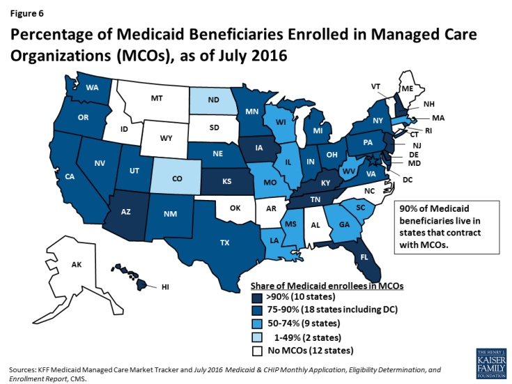 Figure 6: Percentage of Medicaid Beneficiaries Enrolled in Managed Care Organizations (MCOs), as of July 2016