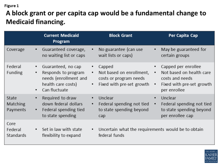Figure 1: A block grant or per capita cap would be a fundamental change to Medicaid financing.