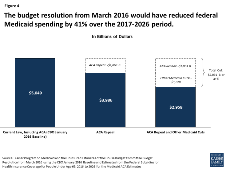 Figure 4: The budget resolution from March 2016 would have reduced federal Medicaid spending by 41% over the 2017-2026 period.