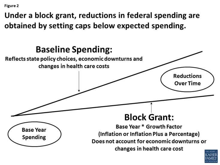Figure 2: Figure 2: Under a block grant, reductions in federal spending are obtained by setting caps below expected spending.