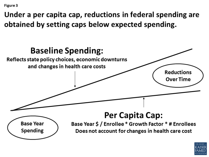 Figure 3: Figure 3: Under a per capita cap, reductions in federal spending are obtained by setting caps below expected spending.