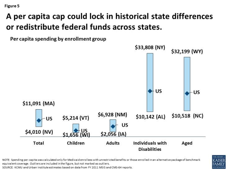 Figure 5: A per capita cap could lock in historical state differences or redistribute federal funds across states.