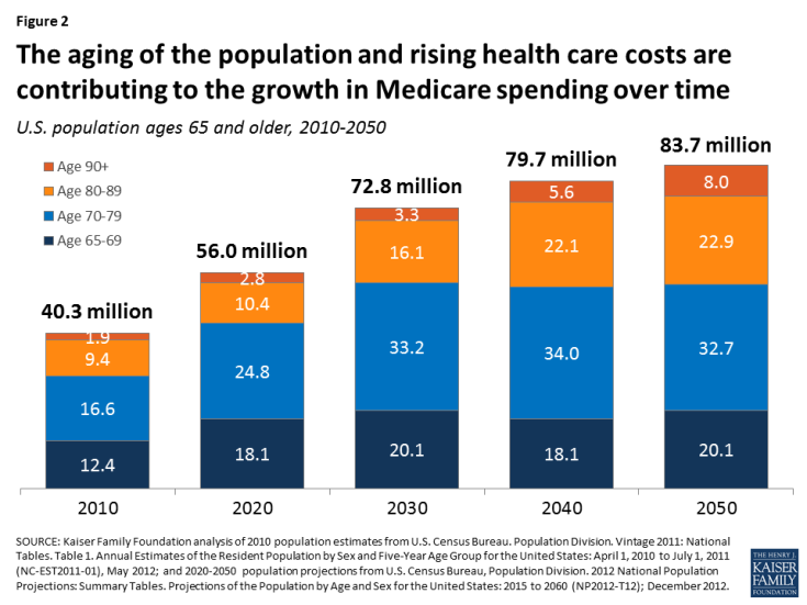 Figure 2: The aging of the population and rising health care costs are contributing to the growth in Medicare spending over time