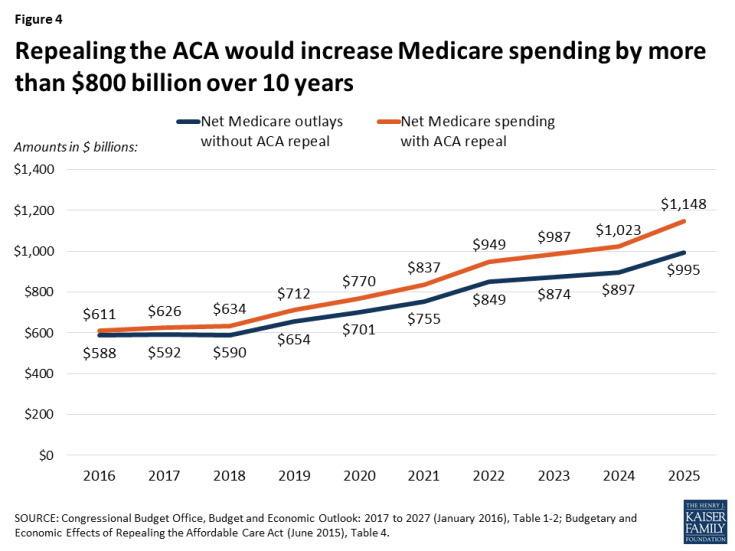 Figure 4: Repealing the ACA would increase Medicare spending by more than $800 billion over 10 years