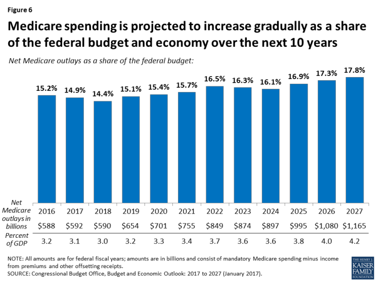Figure 6: Medicare spending is projected to increase gradually as a share of the federal budget and economy over the next 10 years