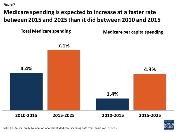 Figure 7: Medicare spending is expected to increase at a faster rate between 2015 and 2025 than it did between 2010 and 2015