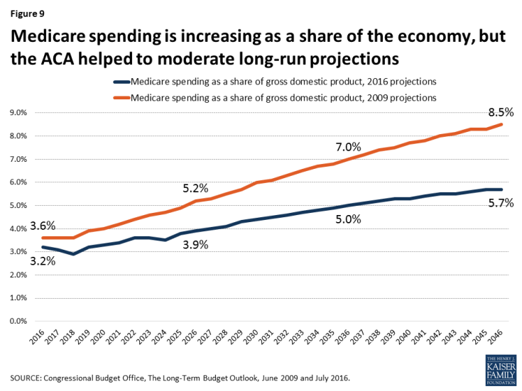 Figure 9: Medicare spending is increasing as a share of the economy, but the ACA helped to moderate long-run projections