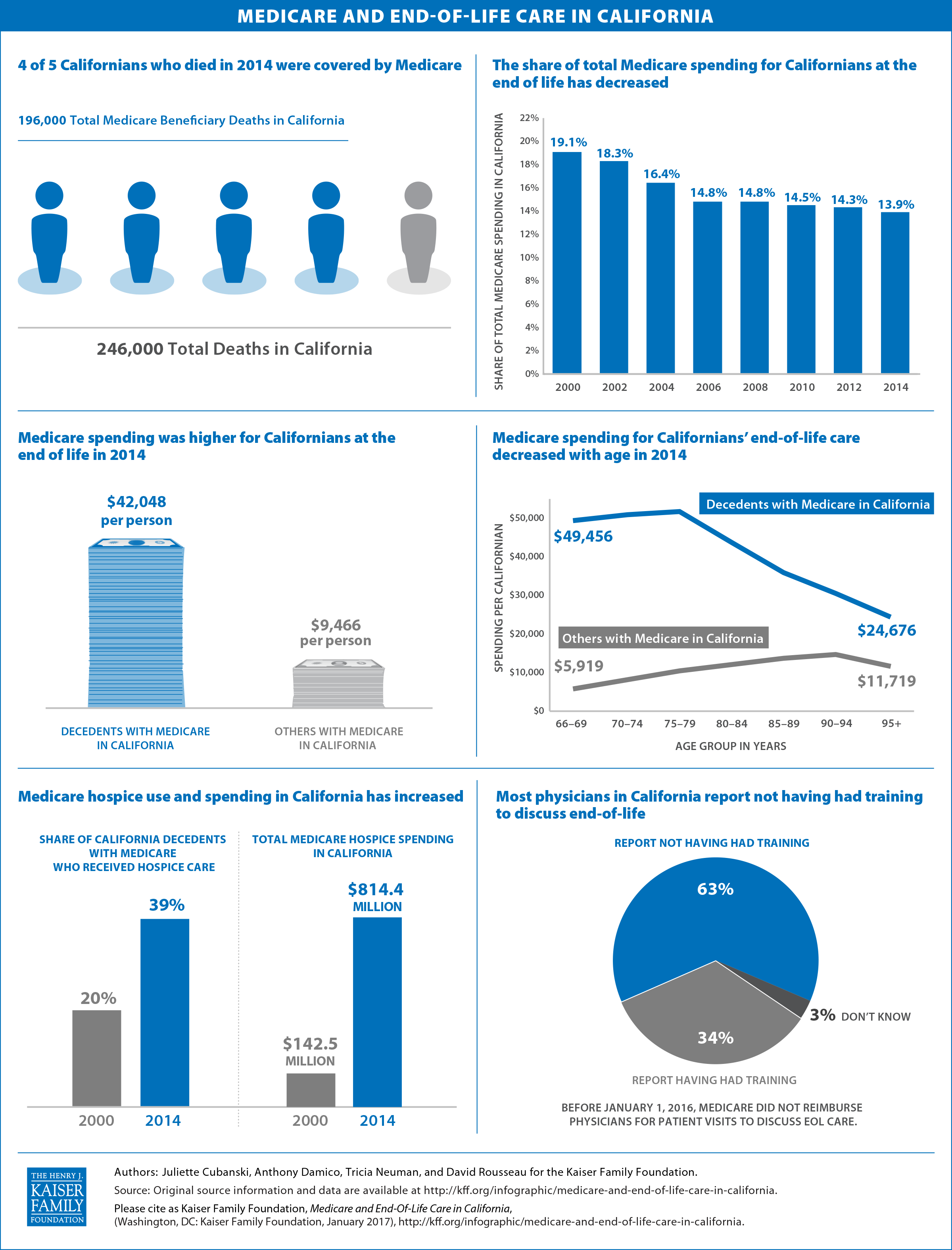 infographic-medicare-and-end-of-life-care-in-california