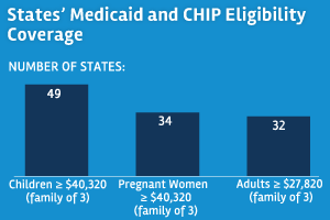 Medicaid and CHIP Eligibility, Enrollment, Renewal, and Cost