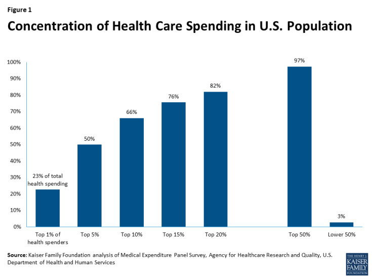 Figure 1: Concentration of Health Care Spending in U.S. Population