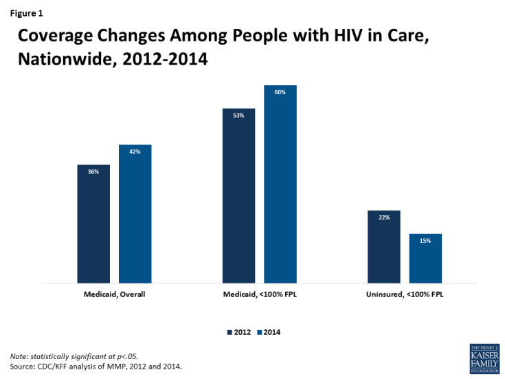 Figure 1: Coverage Changes Among People with HIV in Care, Nationwide, 2012-2014