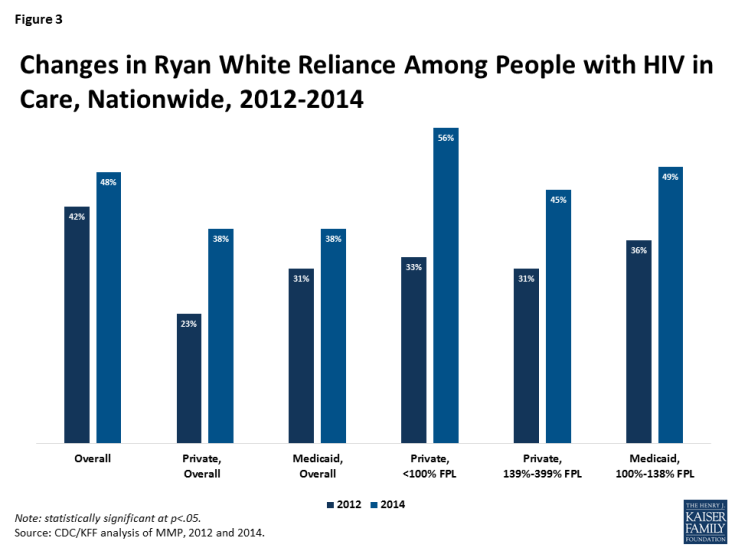 Figure 3: Changes in Ryan White Reliance Among People with HIV in Care, Nationwide, 2012-2014