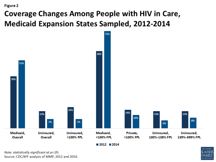 Figure 2: Coverage Changes Among People with HIV in Care, Medicaid Expansion States Sampled, 2012-2014