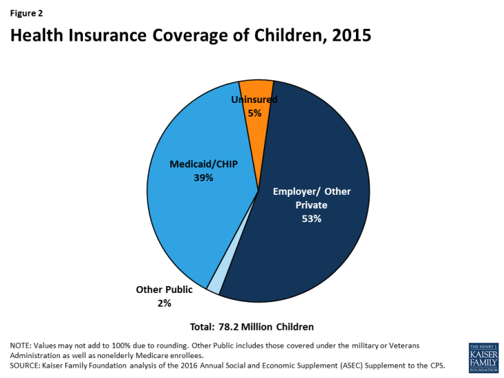 Figure 2: Health Insurance Coverage of Children, 2015