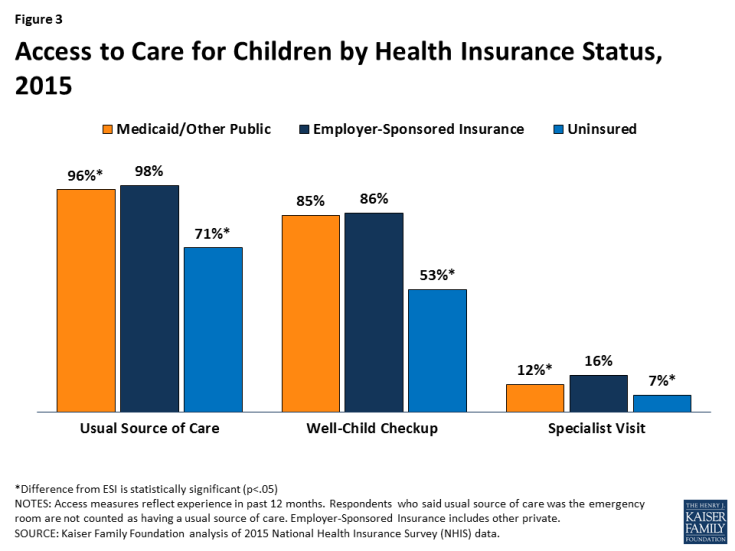 Figure 3: Access to Care for Children by Health Insurance Status, 2015