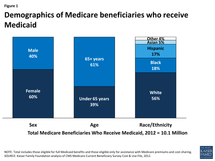 Figure 1: Demographics of Medicare beneficiaries who receive Medicaid