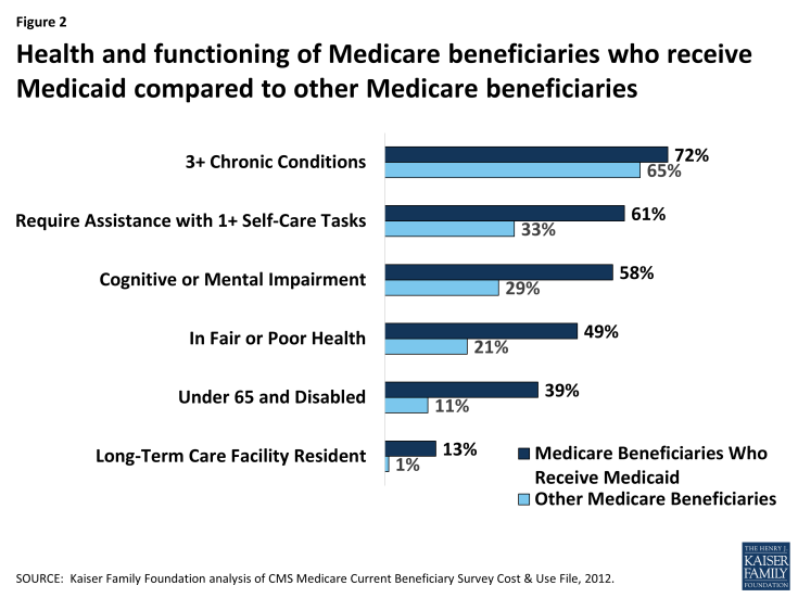 Figure 2: Health and functioning of Medicare beneficiaries who receive Medicaid compared to other Medicare beneficiaries