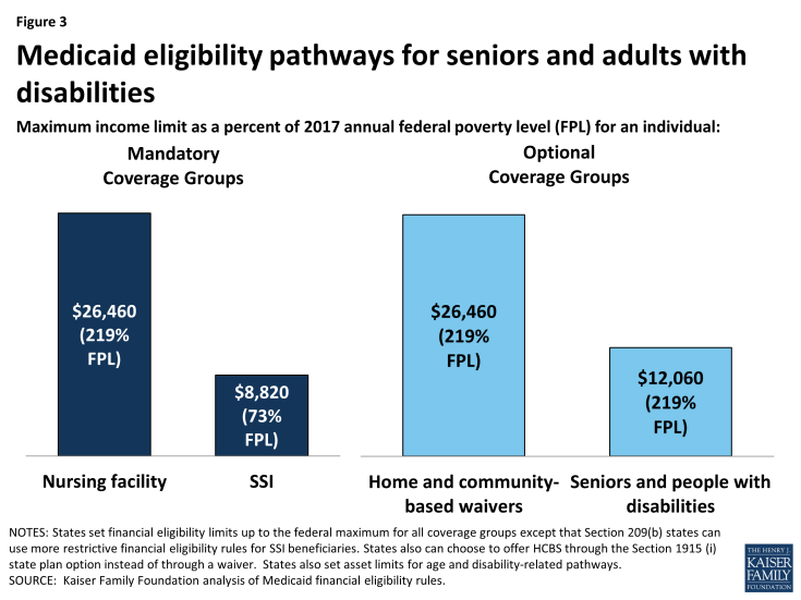 Figure 3: Medicaid eligibility pathways for seniors and adults with disabilities