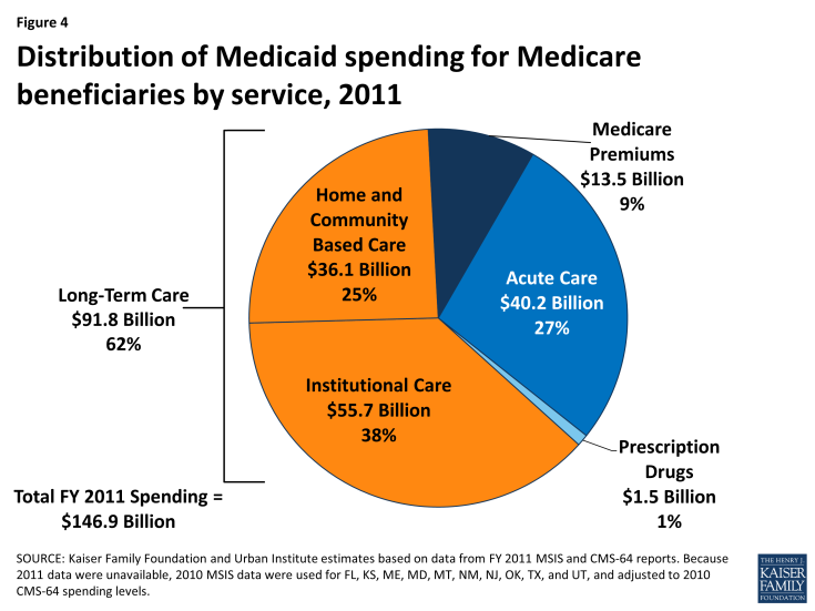 Figure 4: Distribution of Medicaid spending for Medicare beneficiaries by service, 2011