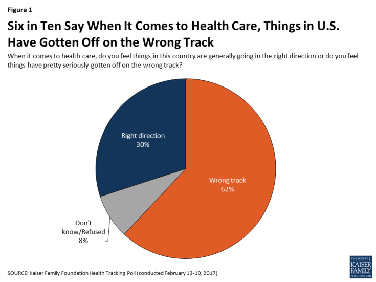 Figure 1: Six in Ten Say When It Comes to Health Care, Things in U.S. Have Gotten Off on the Wrong Track