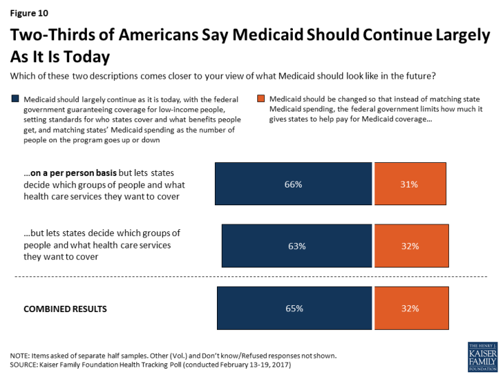 Figure 10: Two-Thirds of Americans Say Medicaid Should Continue Largely As It Is Today