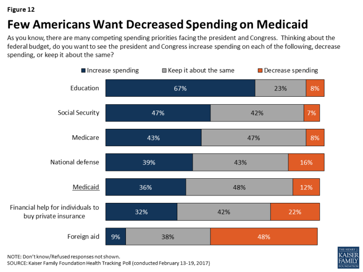 Figure 12: Few Americans Want Decreased Spending on Medicaid