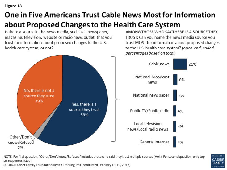 Figure 13: One in Five Americans Trust Cable News Most for Information about Proposed Changes to the Health Care System