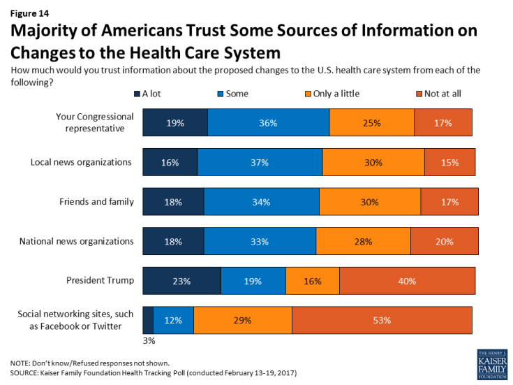 Figure 14: Majority of Americans Trust Some Sources of Information on Changes to the Health Care System