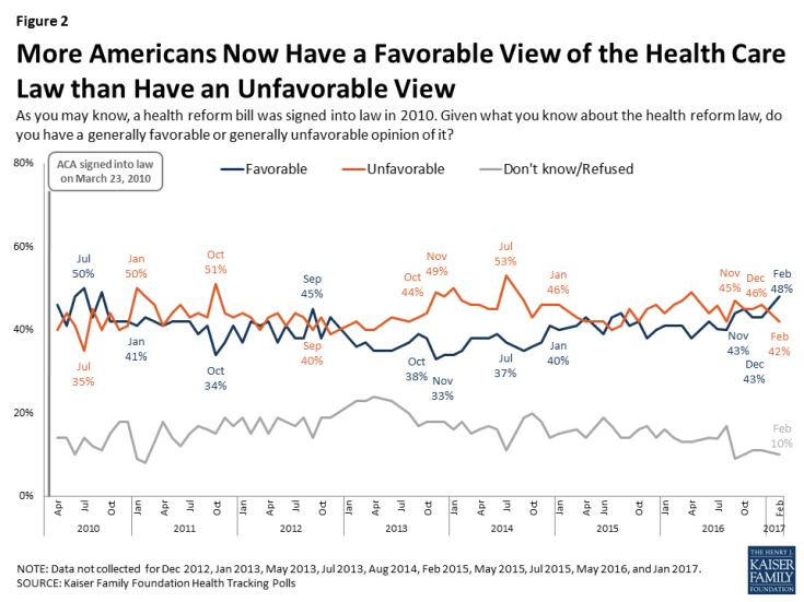Figure 2: More Americans Now Have a Favorable View of the Health Care Law than Have an Unfavorable View