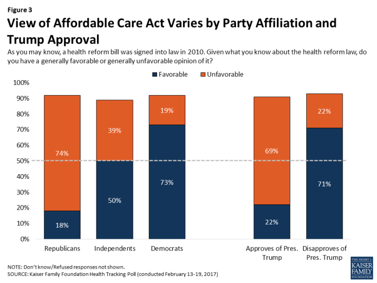 Figure 3: View of Affordable Care Act Varies by Party Affiliation and Trump Approval