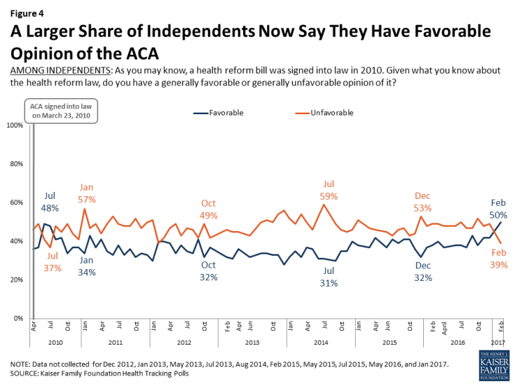 Figure 4: A Larger Share of Independents Now Say They Have Favorable Opinion of the ACA