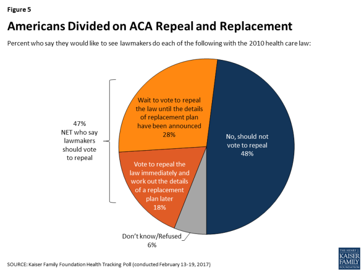 Figure 5: Americans Divided on ACA Repeal and Replacement