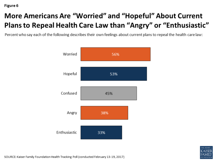 """Figure 6: More Americans Are """"Worried"""" and """"Hopeful"""" About Current Plans to Repeal Health Care Law than """"Angry"""" or """"Enthusiastic"""""""