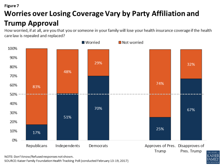 Figure 7: Worries over Losing Coverage Vary by Party Affiliation and Trump Approval