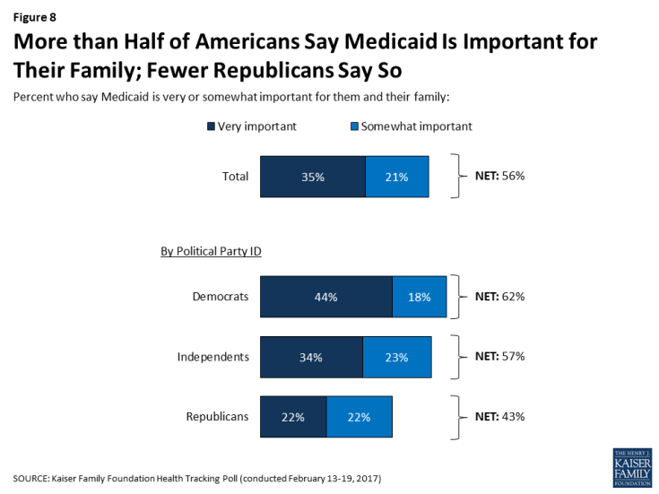 Figure 8: More than Half of Americans Say Medicaid Is Important for Their Family; Fewer Republicans Say So
