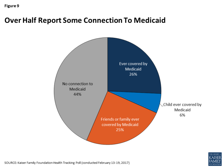 Figure 9: Over Half Report Some Connection To Medicaid