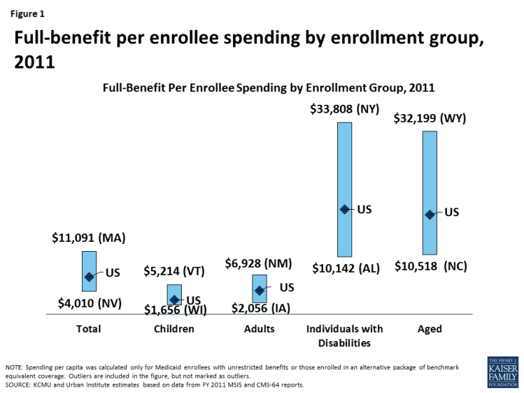 Figure 1: Full-benefit per enrollee spending by enrollment group, 2011