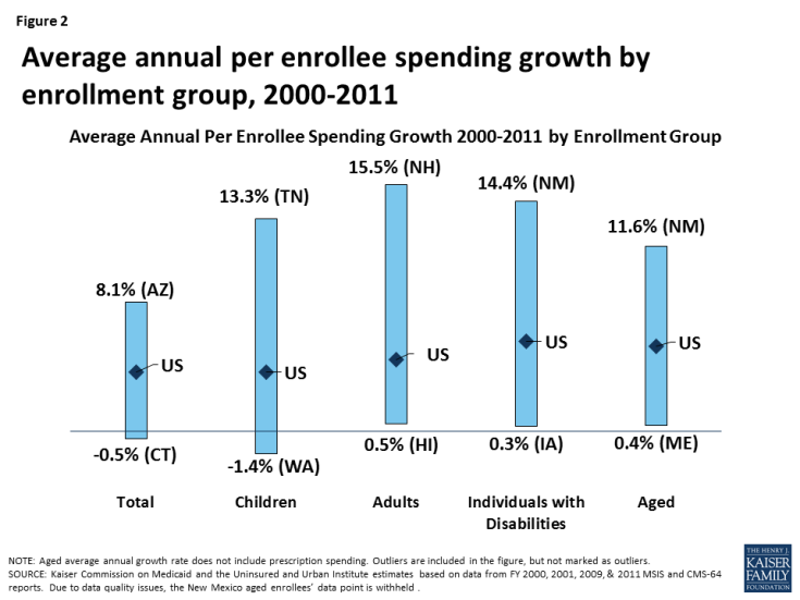Figure 2: Average annual per enrollee spending growth by enrollment group, 2000-2011