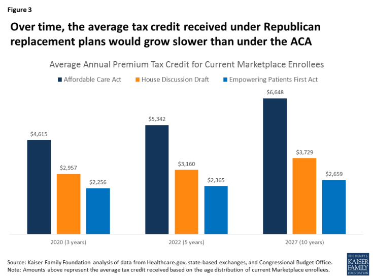 Figure 3: Over time, the average tax credit received under Republican replacement plans would grow slower than under the ACA