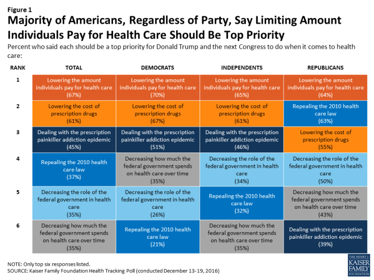 Figure 1: Majority of Americans, Regardless of Party, Say Limiting Amount Individuals Pay for Health Care Should Be Top Priority