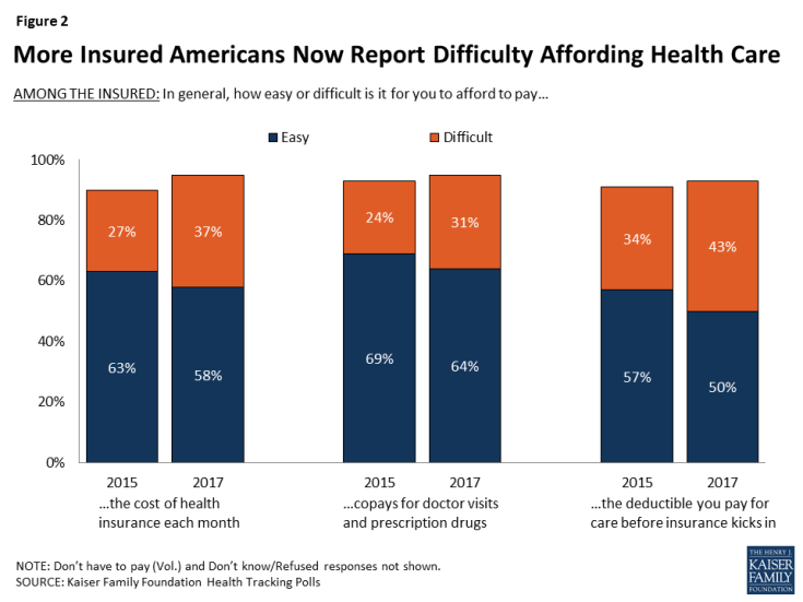 Figure 2: More Insured Americans Now Report Difficulty Affording Health Care