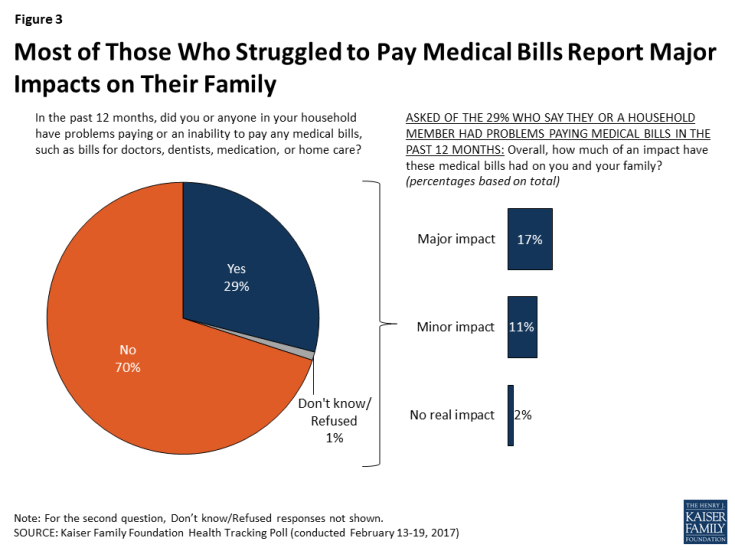 Figure 3: Most of Those Who Struggled to Pay Medical Bills Report Major Impacts on Their Family